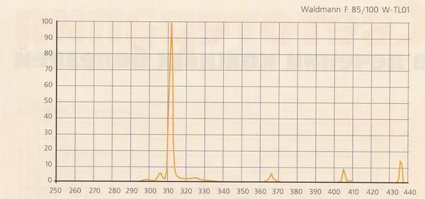 Спектр излучения 311 нм