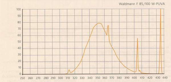 Спектр излучения ПУВА