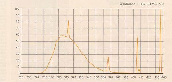 Спектр ламп для СФТ